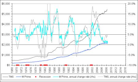 M' (M Prime) versus TMS, 1968-2008
